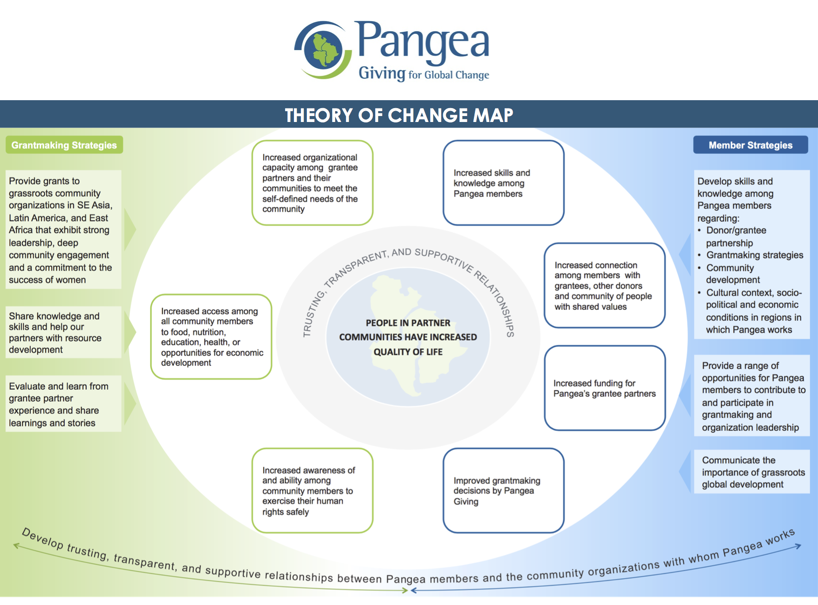 Final10Theory of Change map